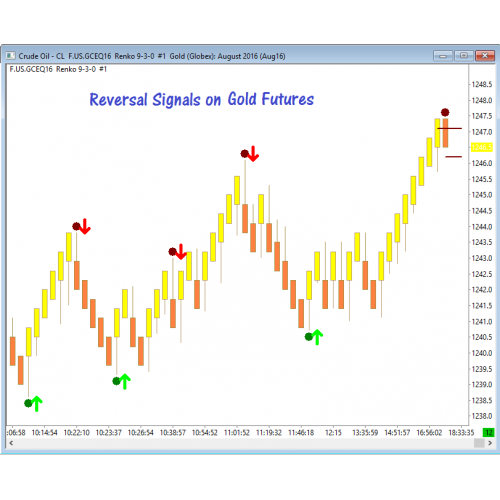 Day trading reversal signals