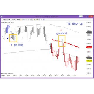 TIS_EMA_Trader