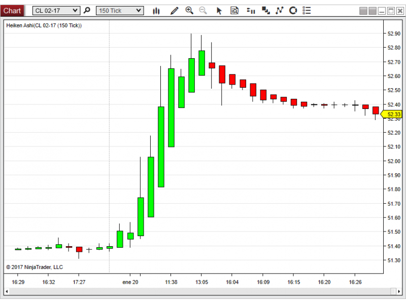 Heiken Ashi for Ninjatrader 8