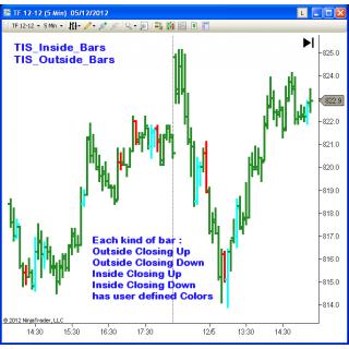 TIS_Inside_Outside_Bars