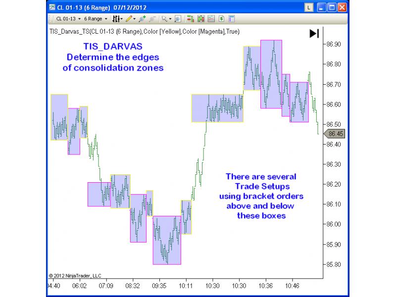 Darvas trading system metastock