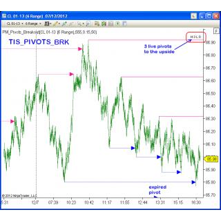 TIS_Pivots_Breakout