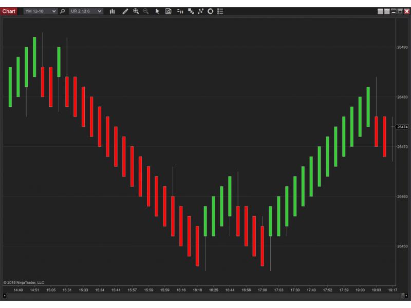 Free UniRenko Bars | The Indicator Store